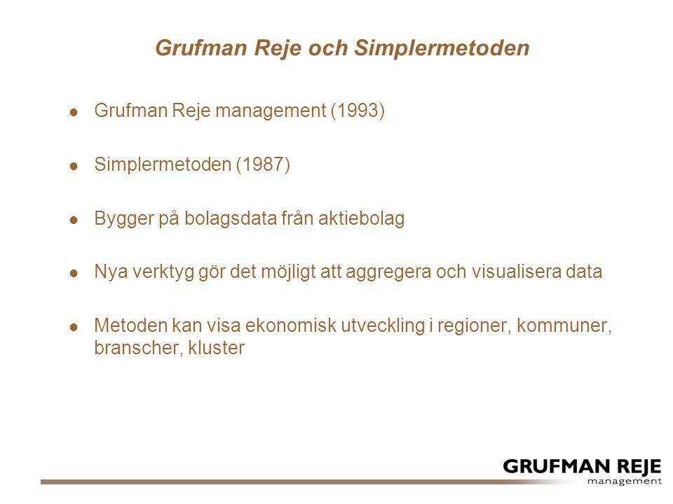Grufman Reje och Simplermetoden