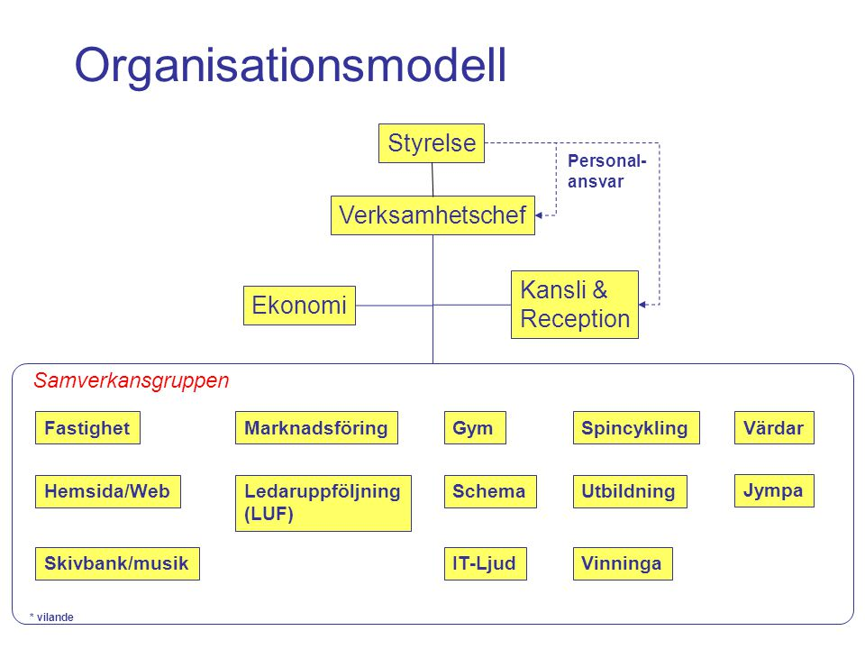 Organisationsmodell Styrelse Verksamhetschef Kansli & Reception