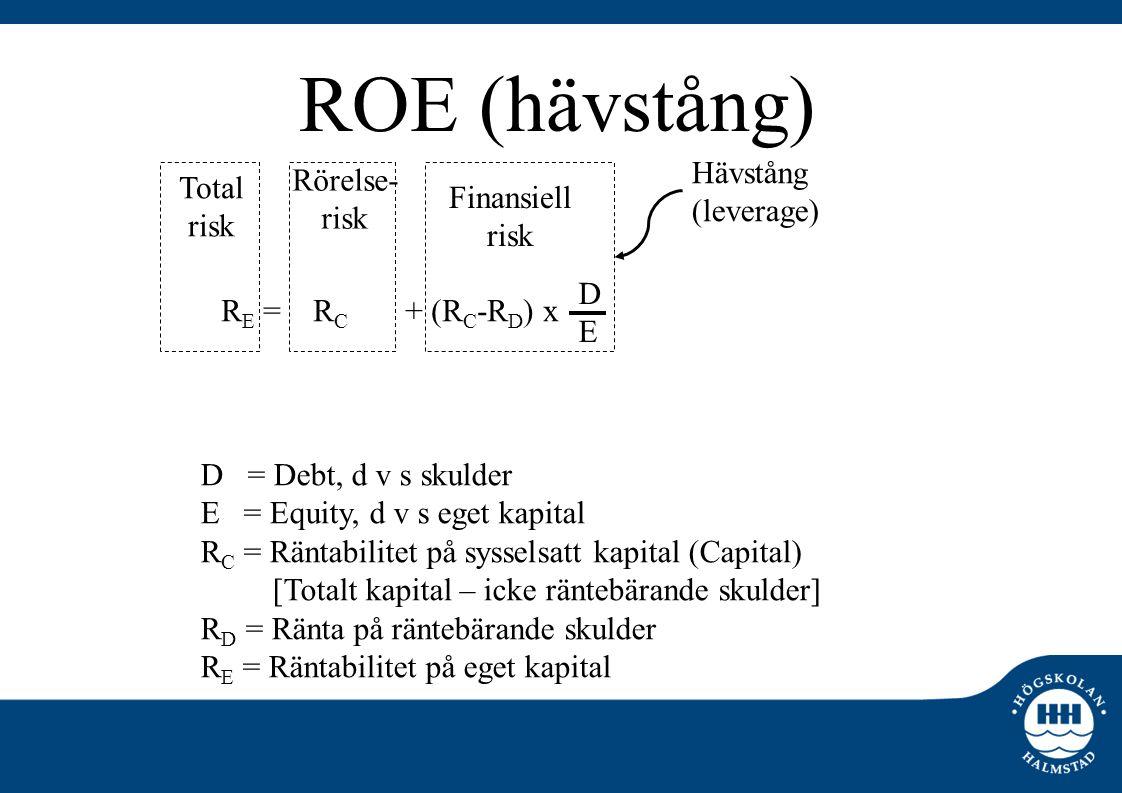 ROE (hävstång) Hävstång Rörelse- Total (leverage) risk Finansiell risk