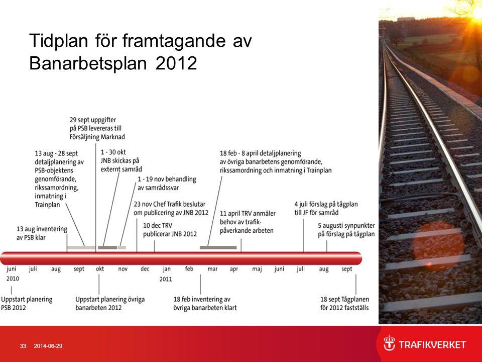 Tidplan för framtagande av Banarbetsplan 2012