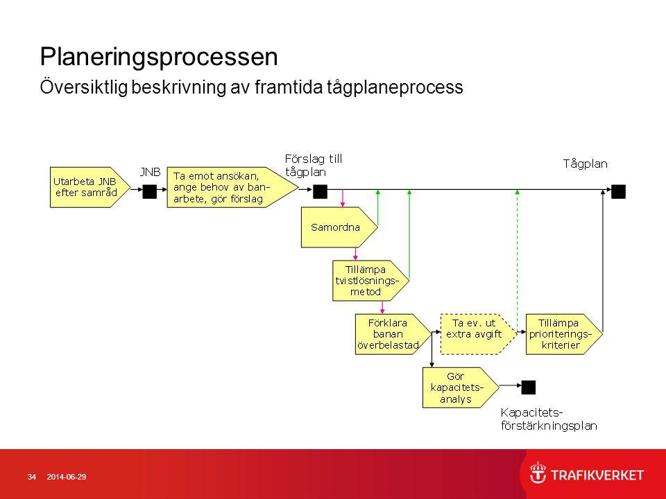 Planeringsprocessen Översiktlig beskrivning av framtida tågplaneprocess.