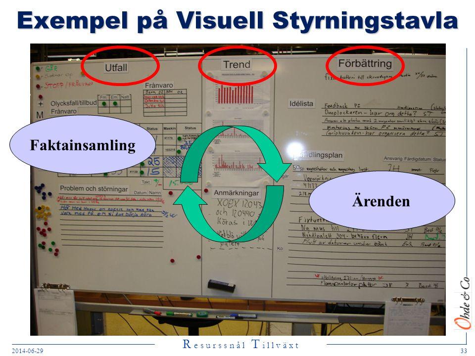 Exempel på Visuell Styrningstavla