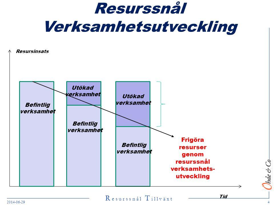 Resurssnål Verksamhetsutveckling
