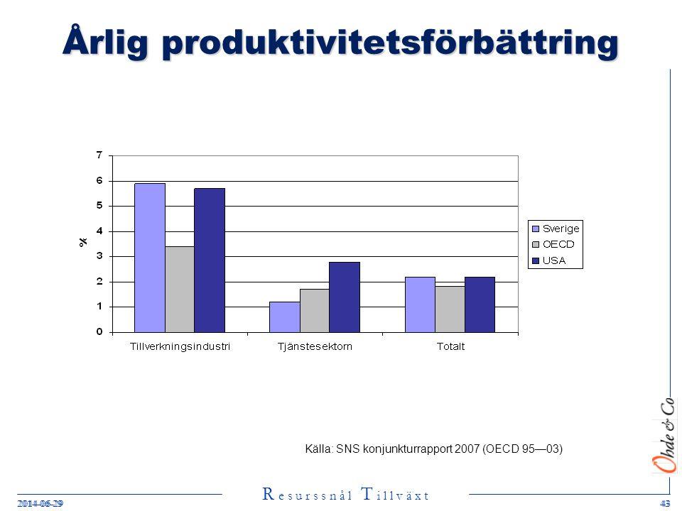 Årlig produktivitetsförbättring