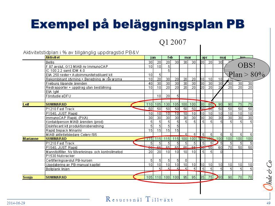 Exempel på beläggningsplan PB