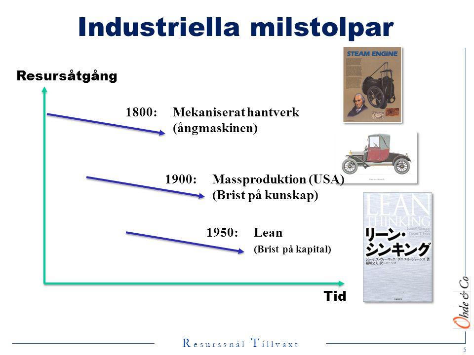 Industriella milstolpar
