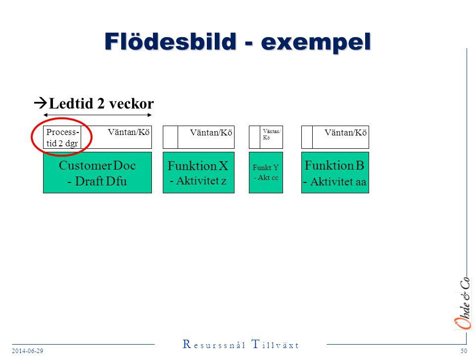 Flödesbild - exempel Ledtid 2 veckor Customer Doc Draft Dfu