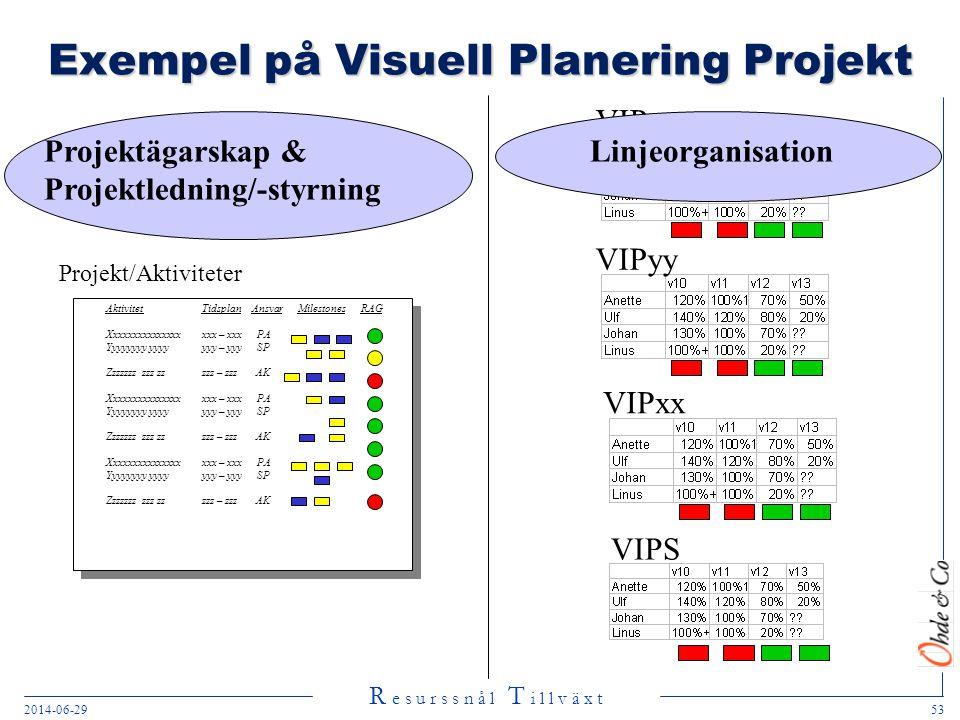 Exempel på Visuell Planering Projekt