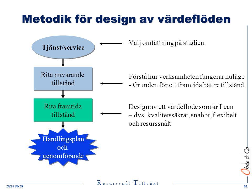 Metodik för design av värdeflöden