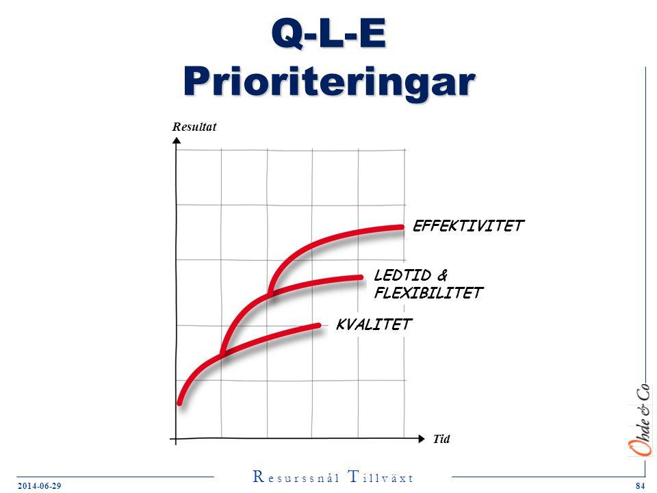 Q-L-E Prioriteringar EFFEKTIVITET LEDTID & FLEXIBILITET KVALITET