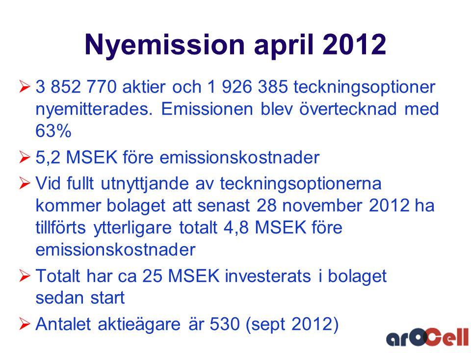 Nyemission april 2012 3 852 770 aktier och 1 926 385 teckningsoptioner nyemitterades. Emissionen blev övertecknad med 63%