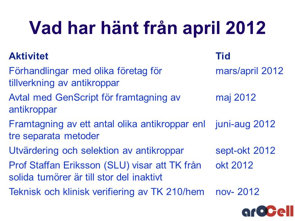 Vad har hänt från april 2012 Aktivitet Tid