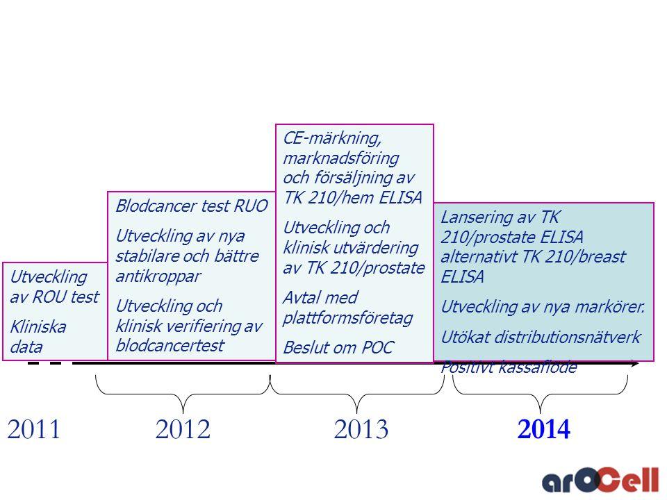 CE-märkning, marknadsföring och försäljning av TK 210/hem ELISA