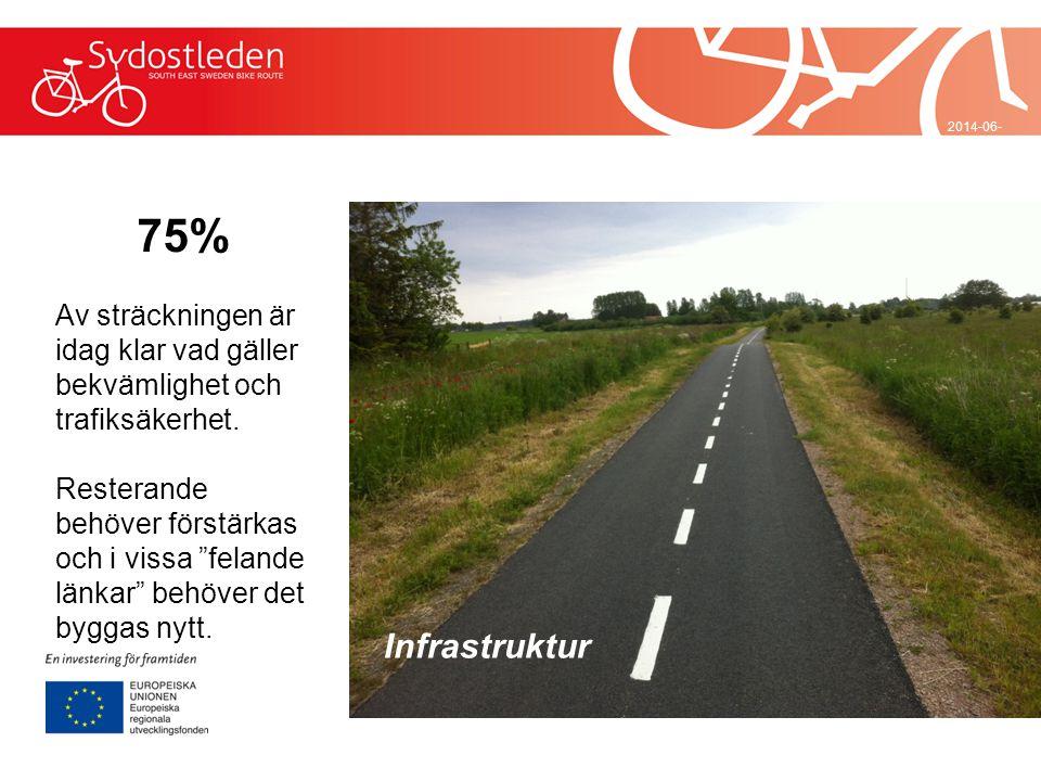2017-04-032017-04-03 75% Av sträckningen är idag klar vad gäller bekvämlighet och trafiksäkerhet.