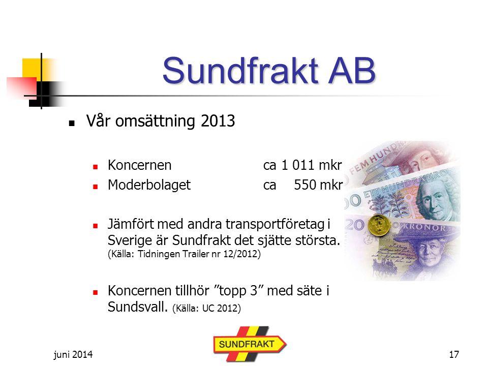 Sundfrakt AB Vår omsättning 2013 Koncernen ca 1 011 mkr