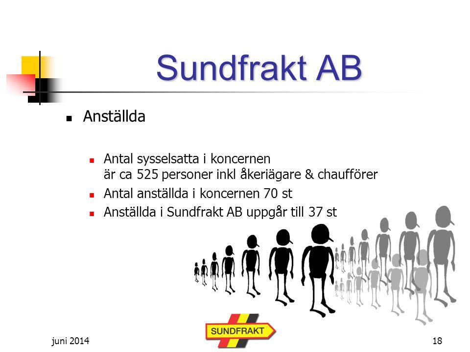 Sundfrakt AB Anställda