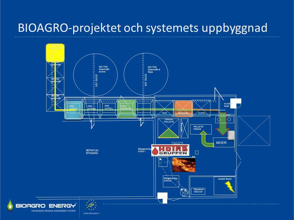BIOAGRO-projektet och systemets uppbyggnad