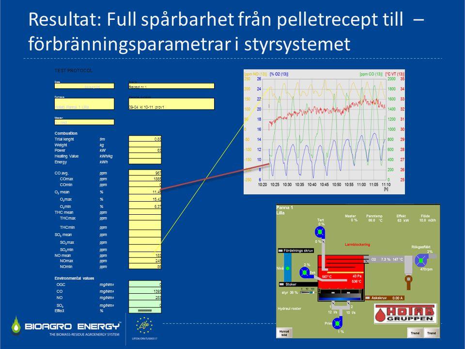 Resultat: Full spårbarhet från pelletrecept till – förbränningsparametrar i styrsystemet