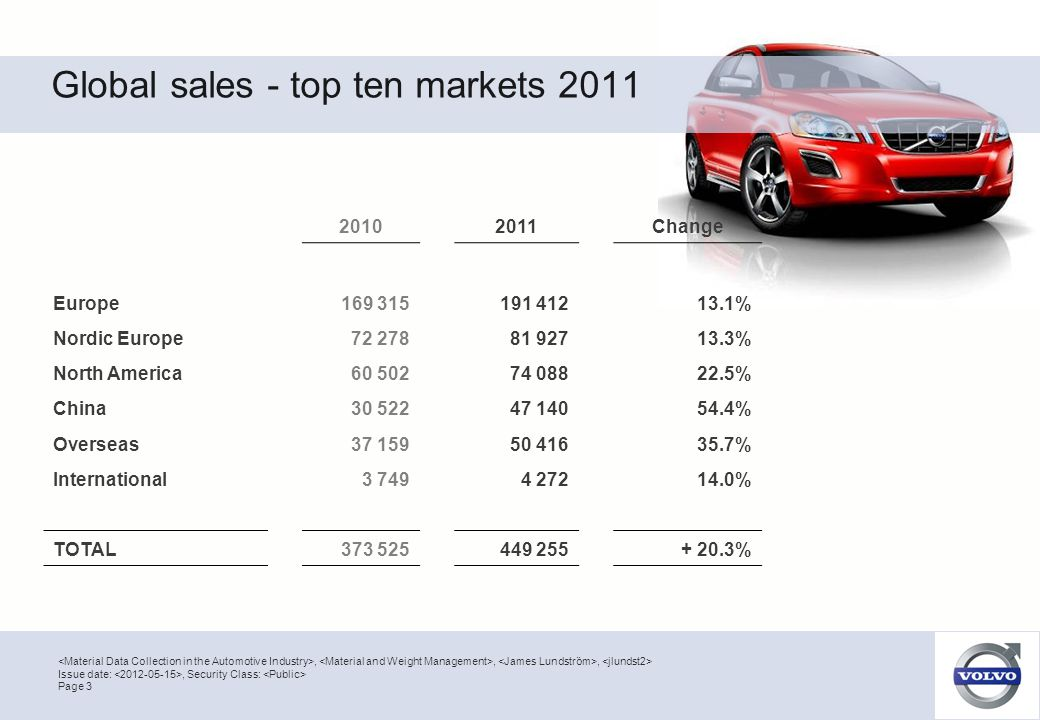 Global sales - top ten markets 2011