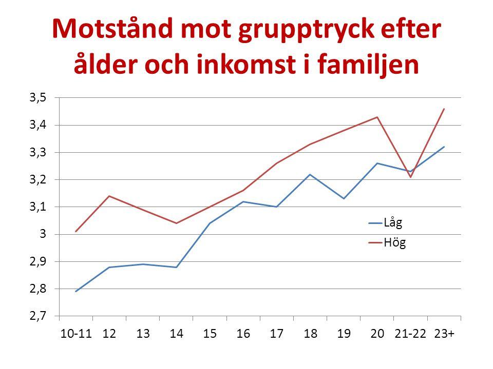 Motstånd mot grupptryck efter ålder och inkomst i familjen