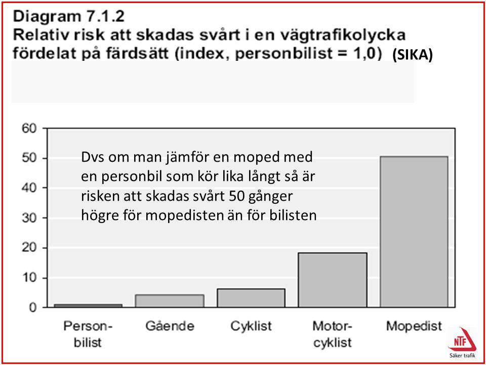 (SIKA) Dvs om man jämför en moped med en personbil som kör lika långt så är risken att skadas svårt 50 gånger högre för mopedisten än för bilisten.