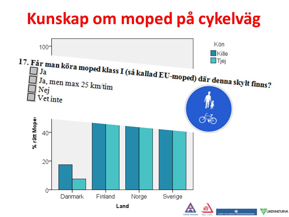 Kunskap om moped på cykelväg
