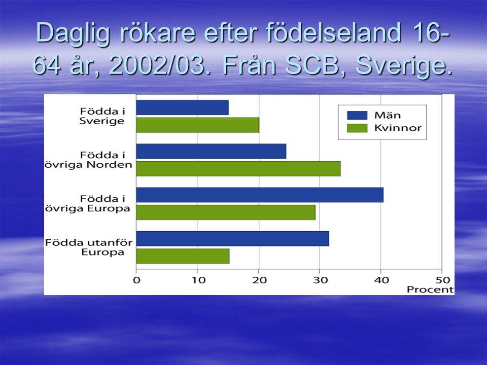 Daglig rökare efter födelseland 16-64 år, 2002/03. Från SCB, Sverige.