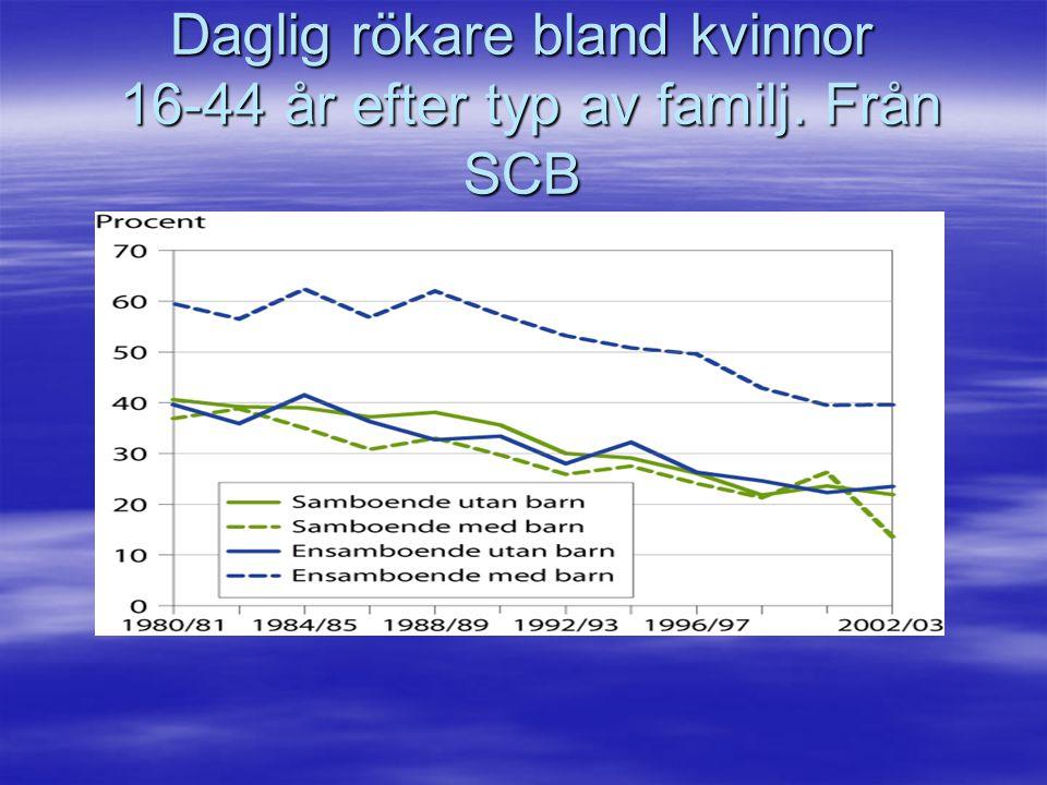 Daglig rökare bland kvinnor 16-44 år efter typ av familj. Från SCB