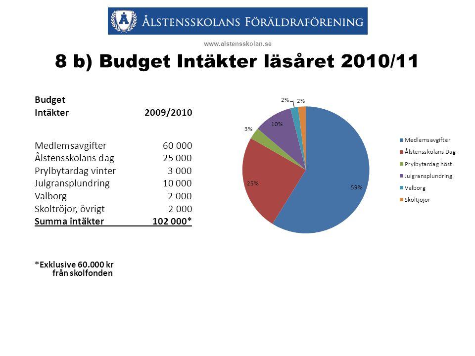 8 b) Budget Intäkter läsåret 2010/11