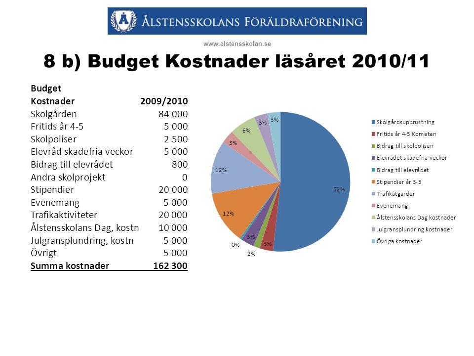 8 b) Budget Kostnader läsåret 2010/11