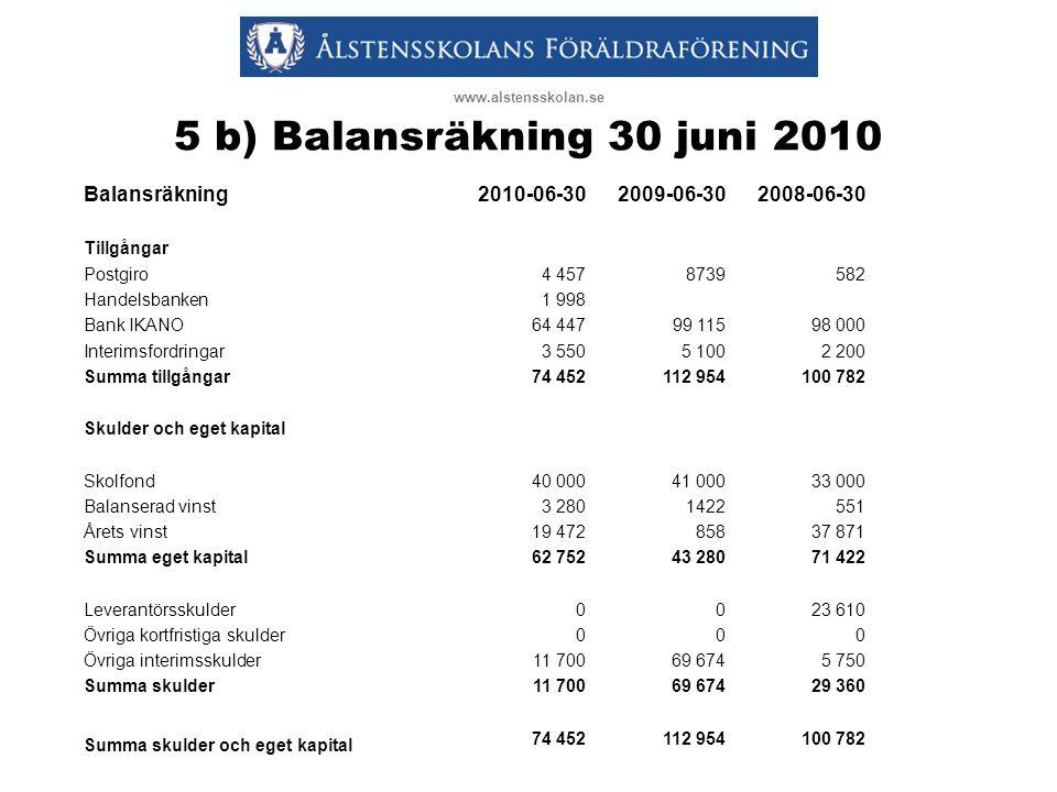 5 b) Balansräkning 30 juni 2010 Balansräkning 2010-06-30 2009-06-30