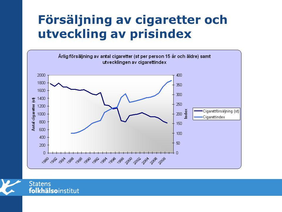 Försäljning av cigaretter och utveckling av prisindex