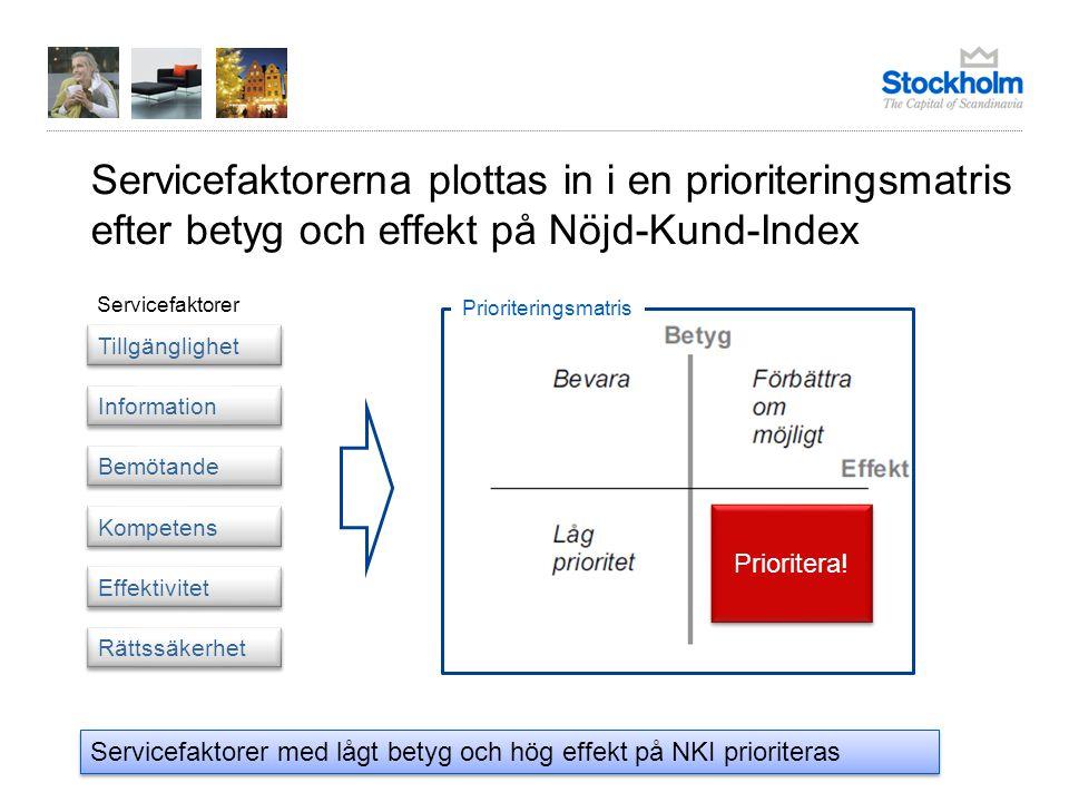 Servicefaktorerna plottas in i en prioriteringsmatris efter betyg och effekt på Nöjd-Kund-Index
