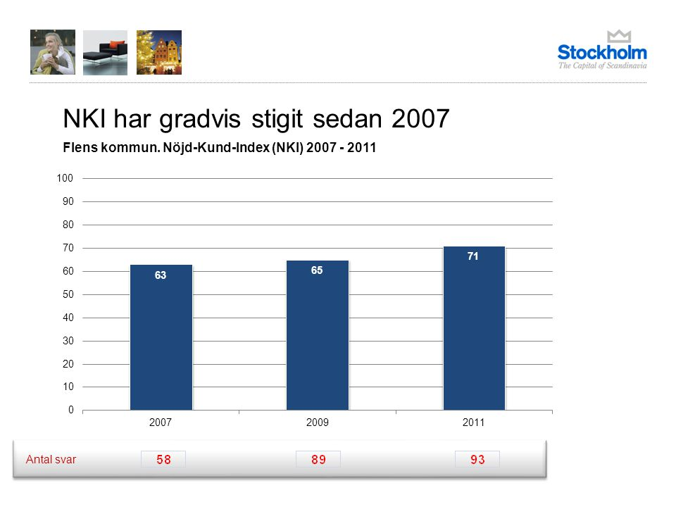 NKI har gradvis stigit sedan 2007