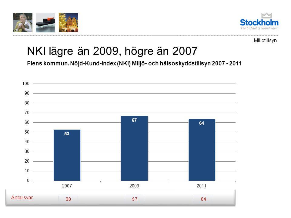 Miljötillsyn NKI lägre än 2009, högre än 2007. Flens kommun. Nöjd-Kund-Index (NKI) Miljö- och hälsoskyddstillsyn 2007 - 2011.