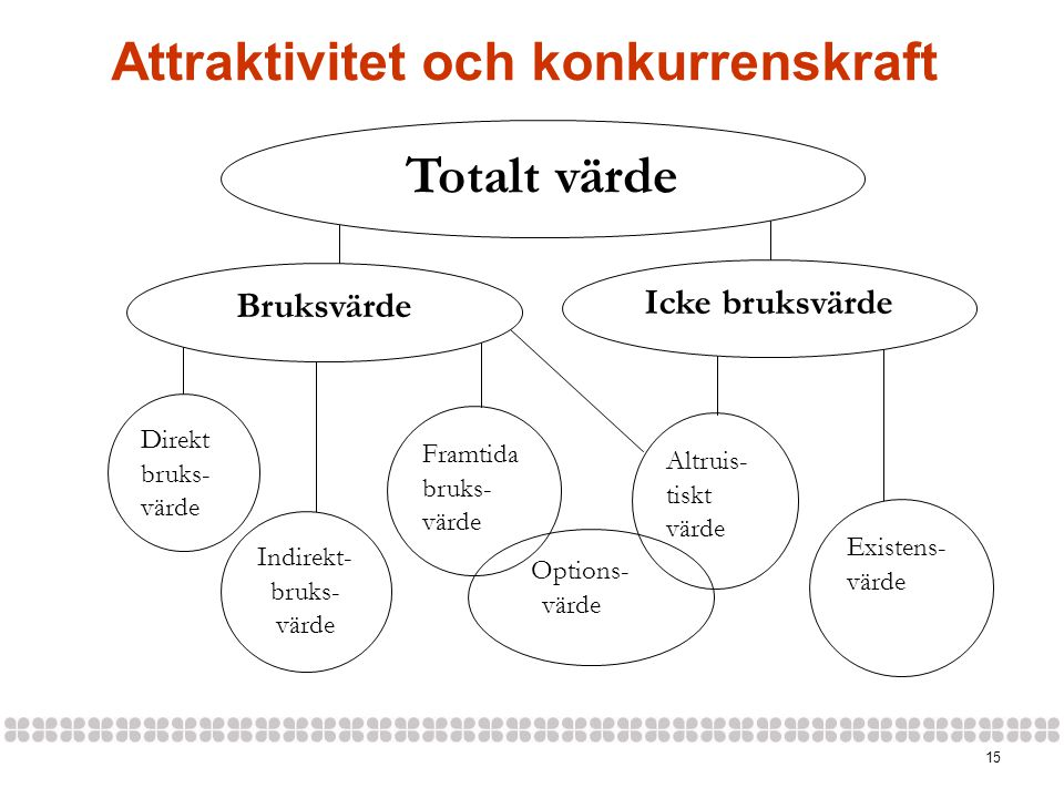 Attraktivitet och konkurrenskraft