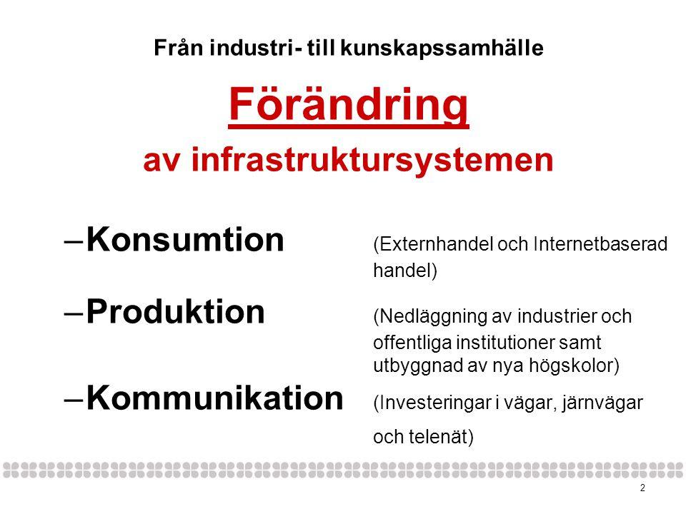 Från industri- till kunskapssamhälle av infrastruktursystemen