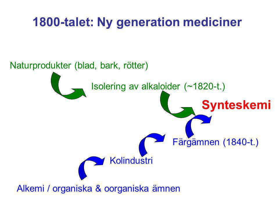 1800-talet: Ny generation mediciner