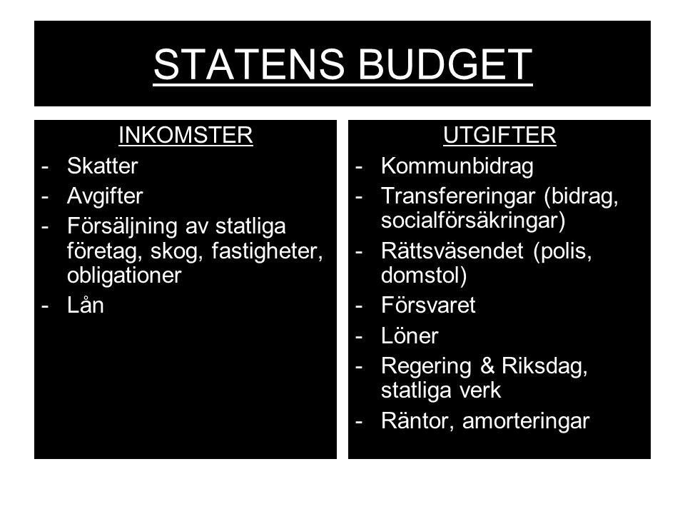 STATENS BUDGET INKOMSTER Skatter Avgifter