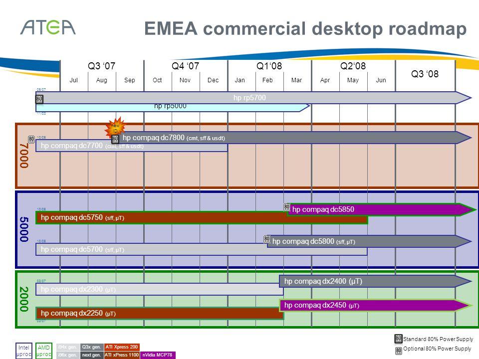 EMEA commercial desktop roadmap