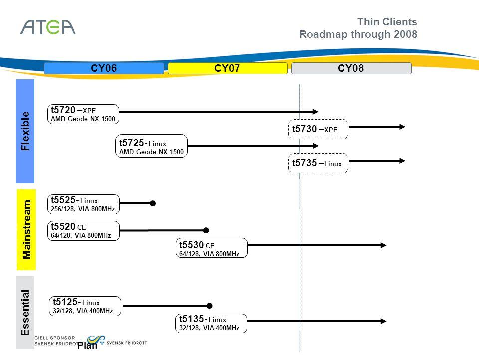 Thin Clients Roadmap through 2008