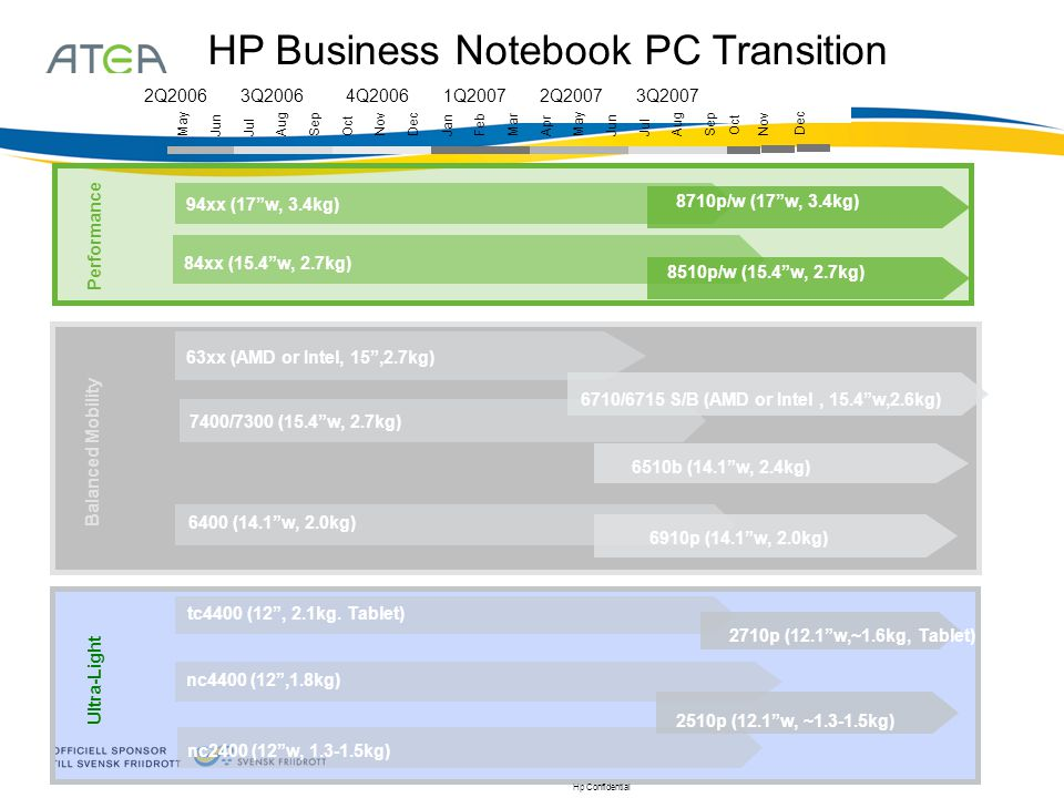 HP Business Notebook PC Transition