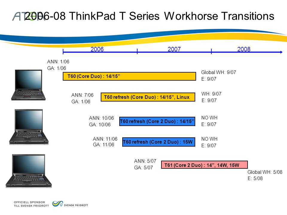 2006-08 ThinkPad T Series Workhorse Transitions