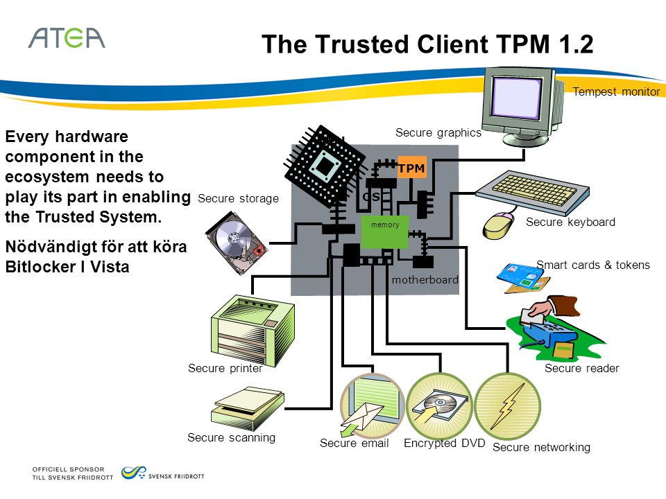 The Trusted Client TPM 1.2 CPU. motherboard. Secure reader. Secure networking. Encrypted DVD. Secure email.