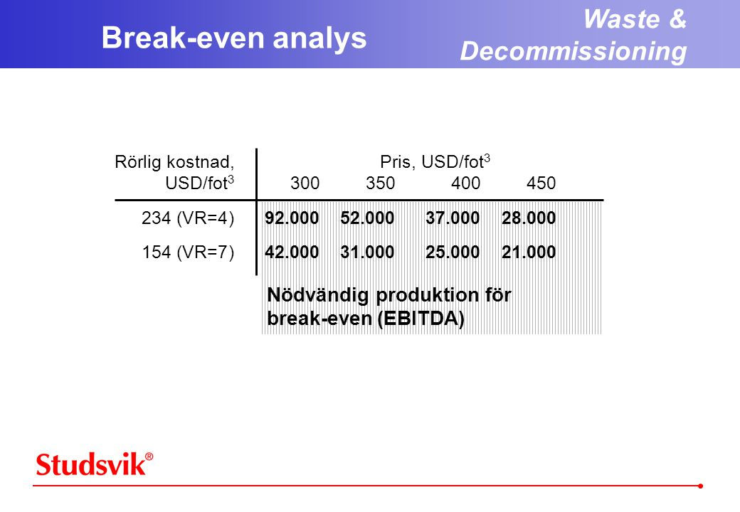 Break-even analys Waste & Decommissioning Nödvändig produktion för