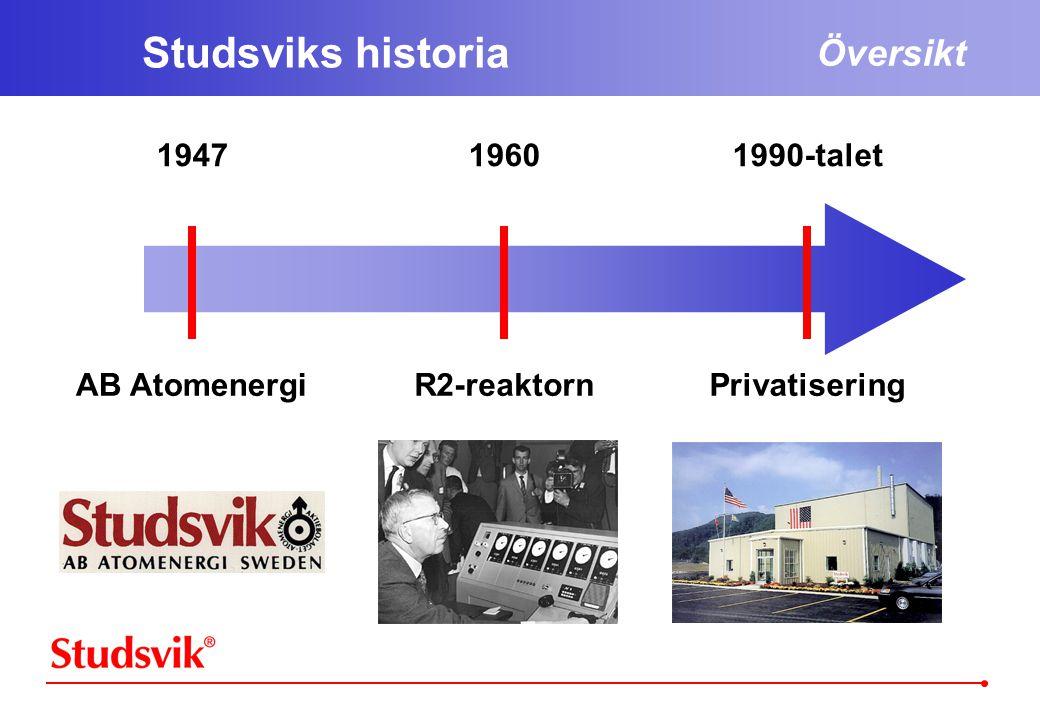 Studsviks historia Översikt 1947 1960 1990-talet AB Atomenergi