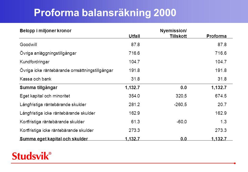 Proforma balansräkning 2000