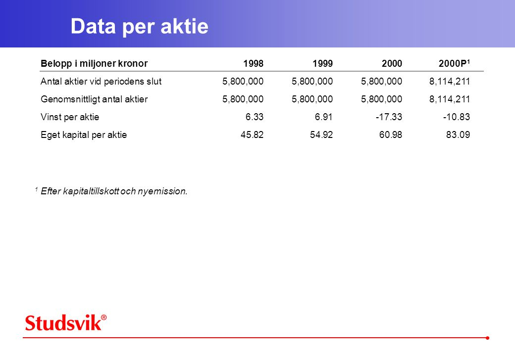 Data per aktie Belopp i miljoner kronor 1998 1999 2000 2000P1