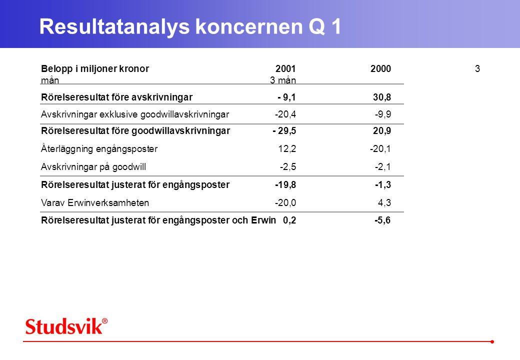 Resultatanalys koncernen Q 1