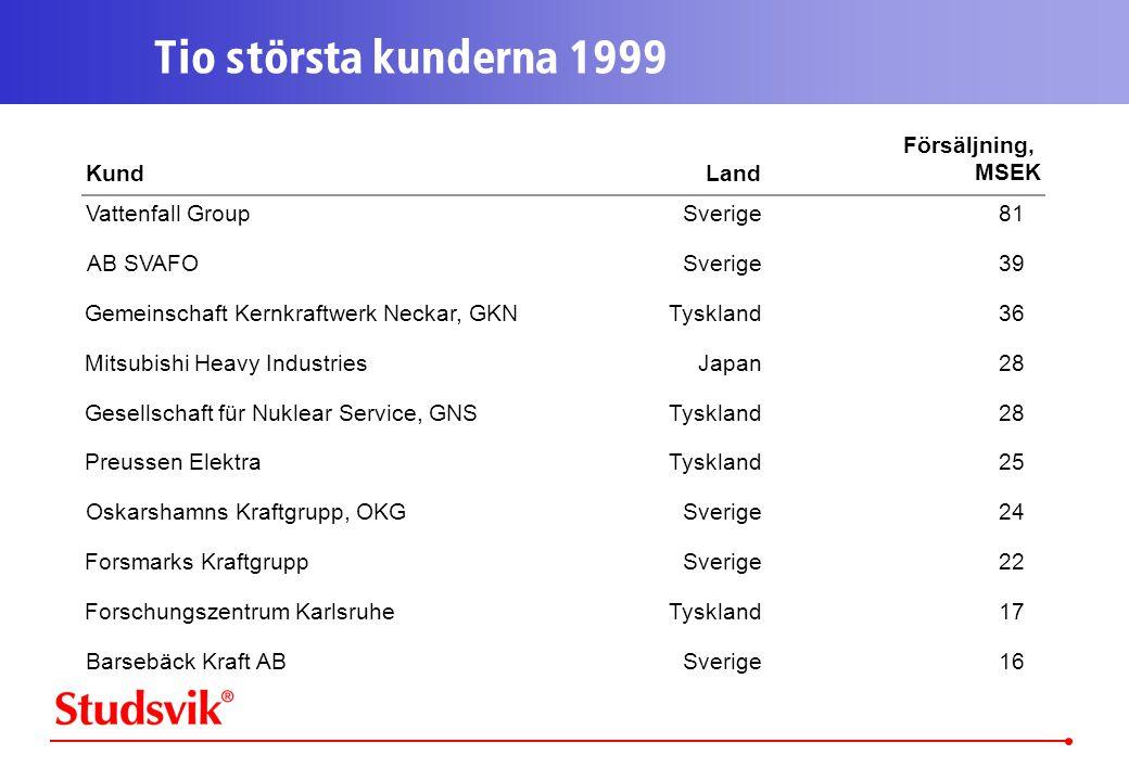 Oskarshamns Kraftgrupp, OKG
